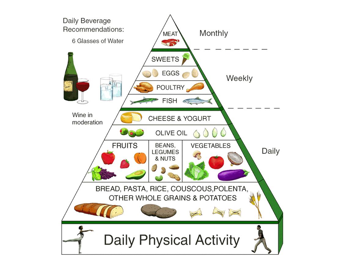 mediterranean-diet-food-wine-pyramid-banner